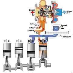 Supercharging versus Turbocharging