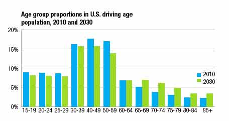 Age group proportions in U.S. driving age population, 2010 and 2030