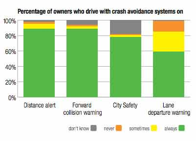 Percentage of owners who drive with crash avoidance systems on
