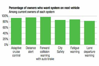 Percentage of owners who want system on next vehicle. Among current owners of each system.