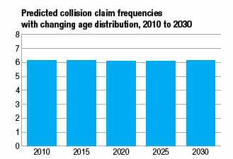 Predicted collision claim frequencies with changing age distribution, 2010 to 2030