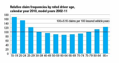 Relative claim frequencies by rated driver age, calendar year 2010, model years 2002-11