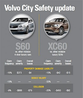 Volvo City Safe Collision avoidance system results